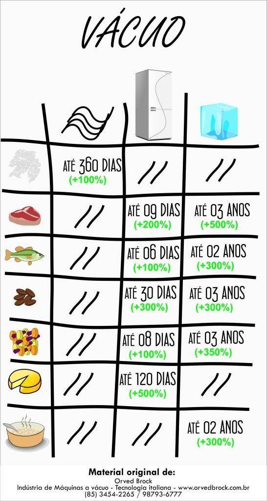 Lista com o tempo de vida dos alimentos embalados a vácuo