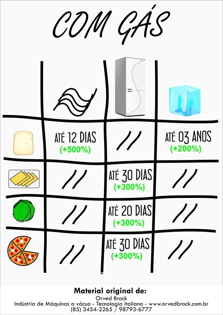 Lista com o tempo de vida dos alimentos embalados a vácuo que necessitam de atmosfera modificada